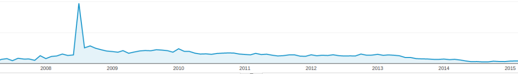 LGR Internet Solutions Traffic over the years. It has been coasting far too long. Time to change that.
